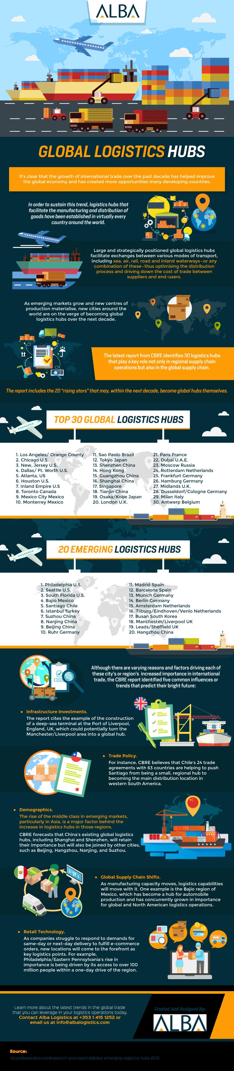 Global Logistics Hubs